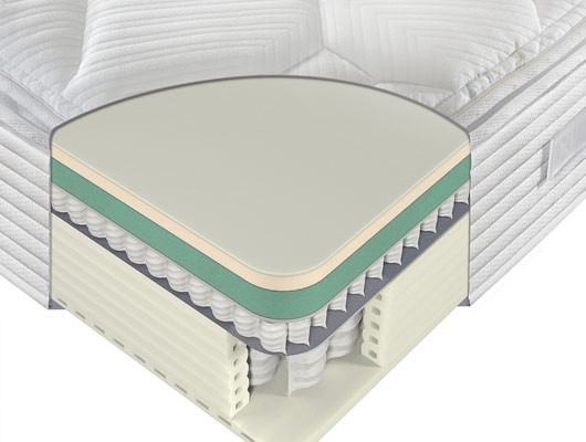 Sealy Activsleep Geltex Pocket 2800 Zip & Link Mattress